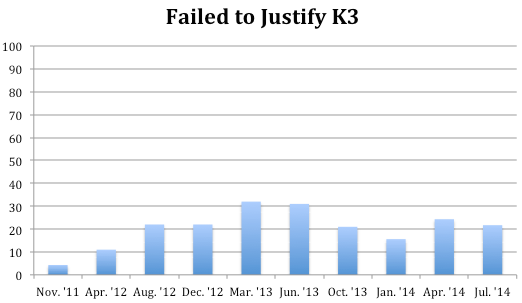 Failed to Justify K3.png