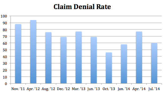 Claim Denial Rate.png